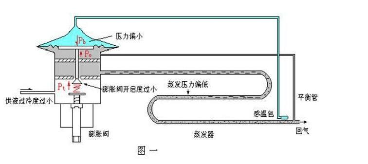 如图一,该压力将通过膜片传给顶杆直到阀芯.图片