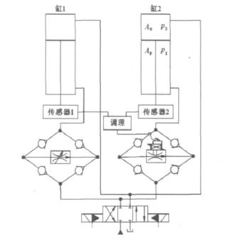 基于matlasimulink的某电液比例调速阀控同步系统仿真图片
