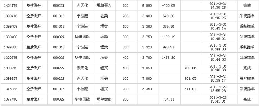 证券投资学模拟炒股心得体会江泽文