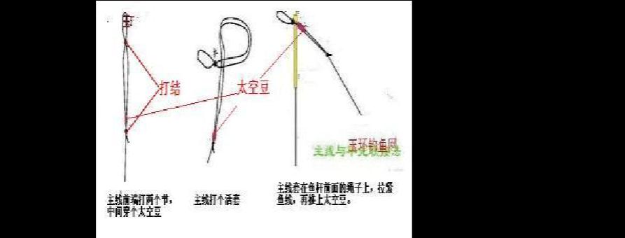 鱼线和鱼竿的绑法,鱼钩的绑法等这些很难用语言来表达,下面是笔者从
