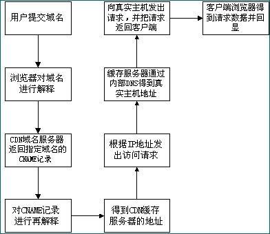 CDN的工作原理