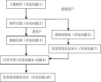 《浙江地税普通发票开票软件》简易操作问答
