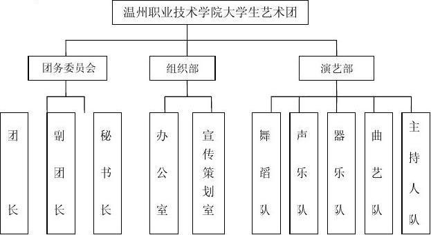 温州职业技术学院大学生艺术团部门职责