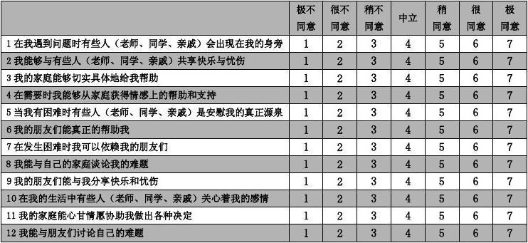 中文 版 社會 支持 量 表