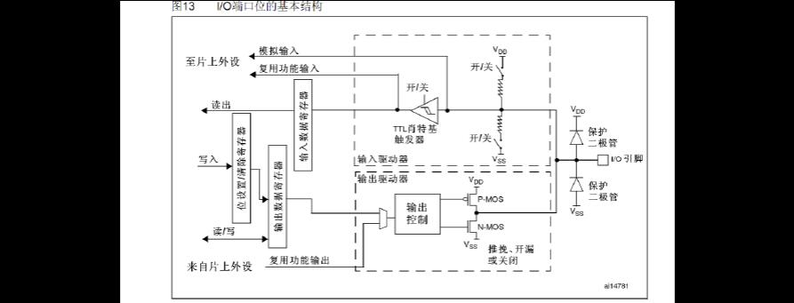 stm32的GPIO的工作原理和设置的详细讲解