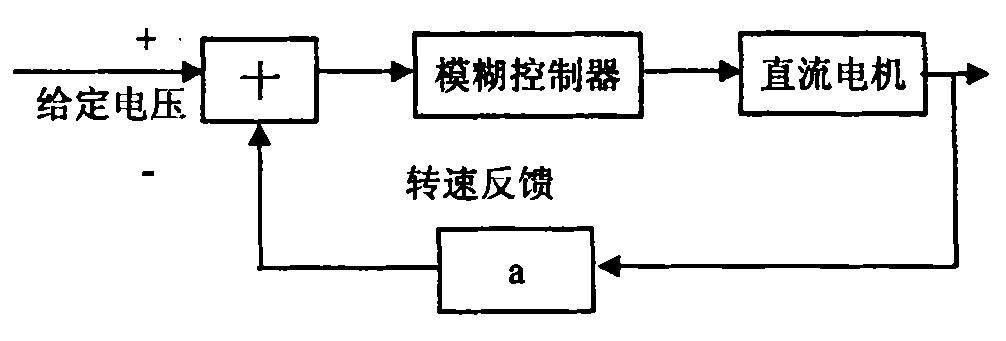 基于MATLAB_SIMULINK直流电机调速系统模糊控制的建模与仿真