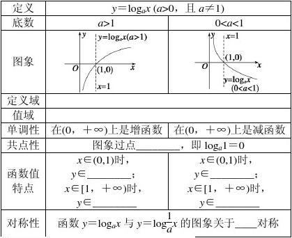 【步步高 学案导学设计】2014-2015学年高中人教B版数学必修一课时作业:第3章  3.2.2(一)]