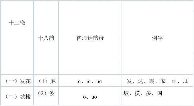 现代诗韵常用字表