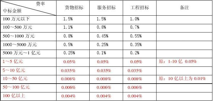 招标代理费2011(534)文