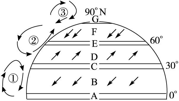 全球气压带和风带的移动 (1)原因:__________有规律地南北移动.图片