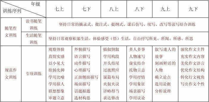 2014年宣恩县初中语文教学教研初中工作提示英语重点2000词图片