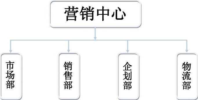 销中心组织架构及部门职责