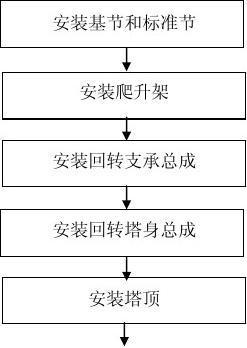 中联重科TC7052塔吊安装作业指导书
