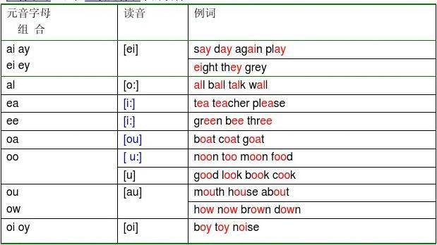 英语元音辅音发音规则表