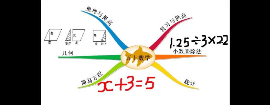 小学数学思维导图