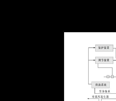 整理-望采纳 1-主汽阀 2-调节阀 3-汽轮机 4-凝汽器 5-抽汽器 6-循环图片