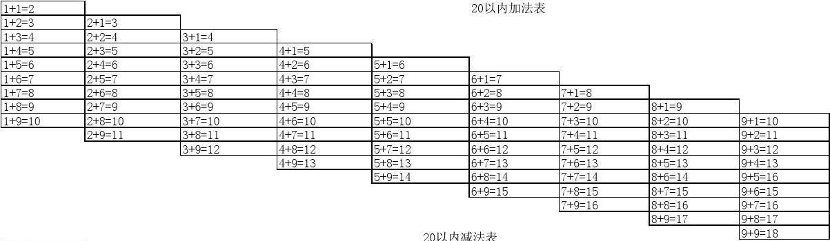 一年级20以内加减法口诀表和九九口诀表包括乘除法算式图片