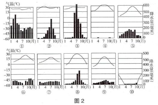 气候统计图的十二大类型和判读方法