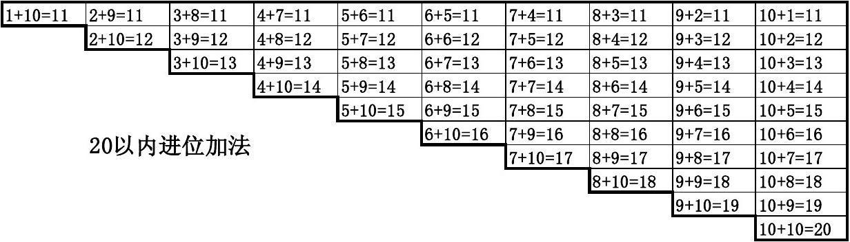 20以内加减法口诀表(A3纸)