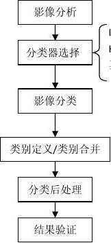 ENVI的非监督分类