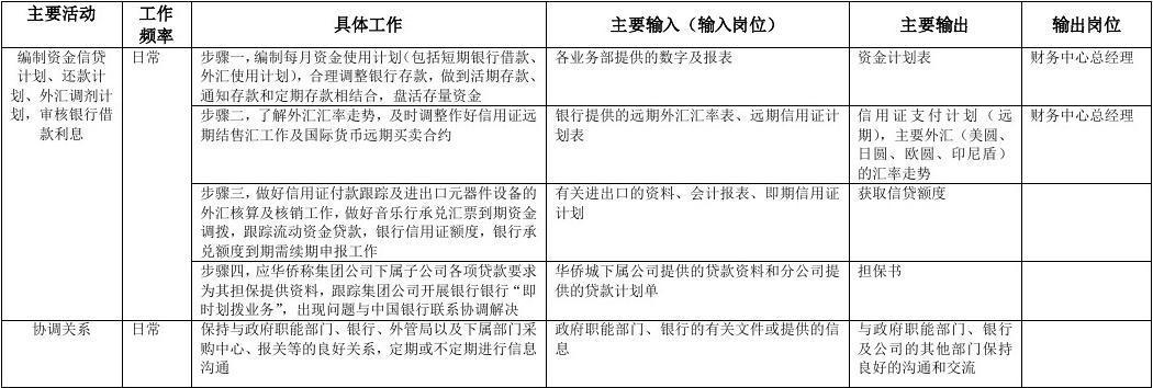 [精品]2017年康佳集团财务中心资金会计主管岗位手册表2