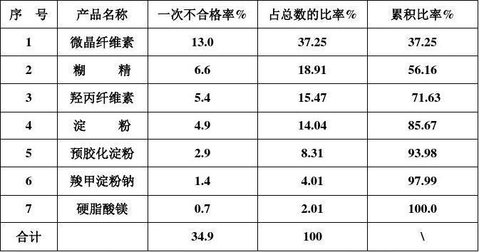 2004年产品一次合格率数据分析报告