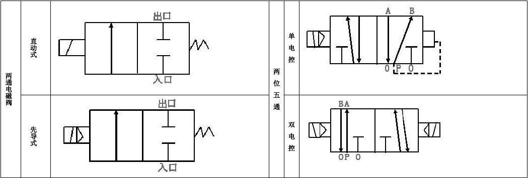常用气动电磁阀图形符号图片