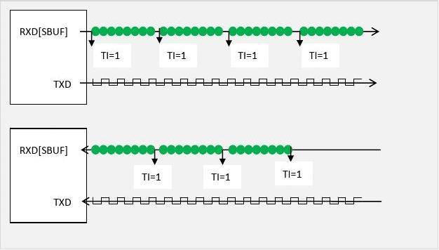 单片机89C51串行数据传输工作模式