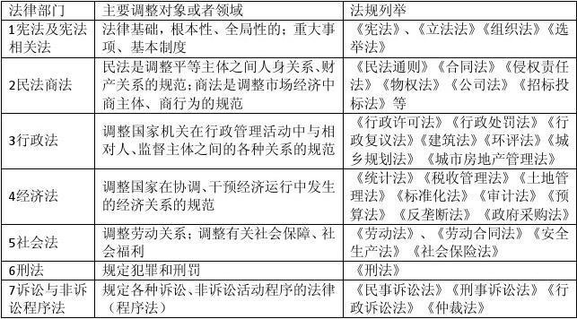 2013年一级建造师《建设工程法规及相关知识》考试核心点全程精讲讲义(看完包过)