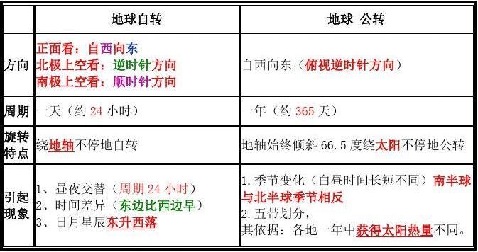 2017粤教版七上册学生年级知识点总结《2016初中代码地理武汉市年图片
