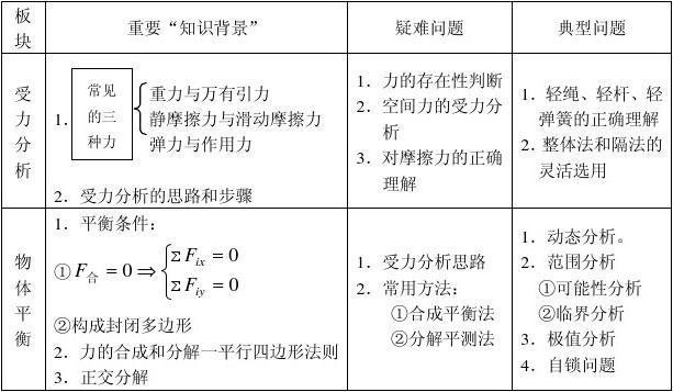 2013高考理�C物理知�R�c��Y(全��通用版)