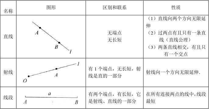 初一数学第九讲平面图形及其位置关系(7)