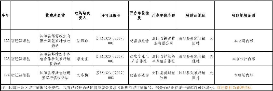 市-生鲜乳生产和收购情况月度监测表