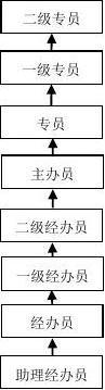 员工职业发展暨晋升通道管理办法
