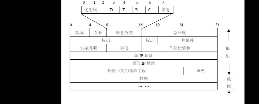 ip协议作用于什么层_ip协议是哪一层的协议?-