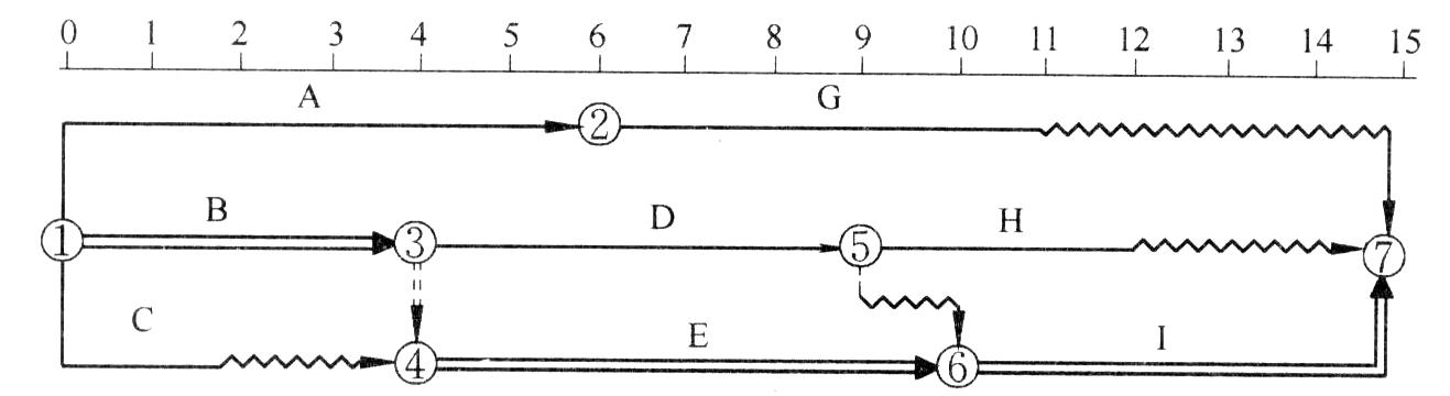 用点划线依次将各项工作实际进展位置点连接而成的折线.图片