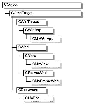 Frame1-Frame3解释文档