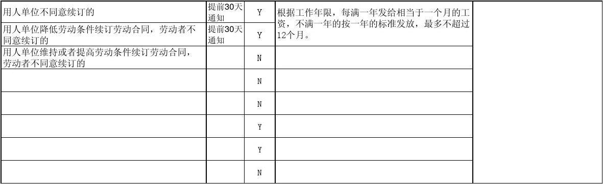 新的劳动合同法_新劳动合同法补偿金,赔偿金,违约金一览表(自己亲自整理,绝对值得下载
