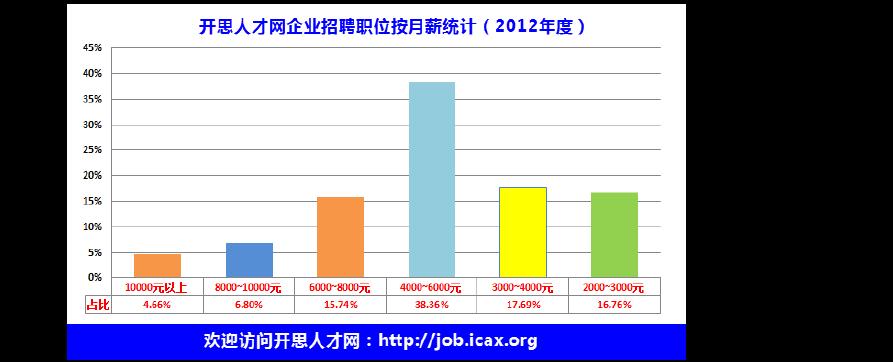 2012设计人统计及职位(企业招聘待遇招聘年厨房跟入户装修设计图片