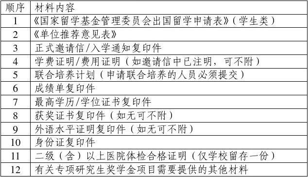关于准备2008年国家公派研究生项目申请材料的说明