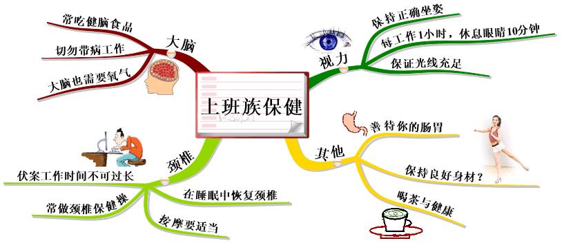 利用知识管理软件绘制思维导图和概念图图片