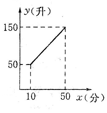 函数部分数学作业