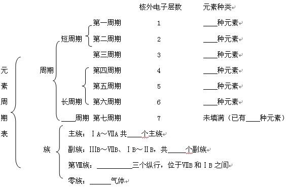 元素周期律和元素周期表知识点