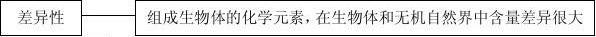 2012年高考生物知识点总结(全)