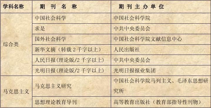 福建师范大学AB类学术期刊目录(2009年版)