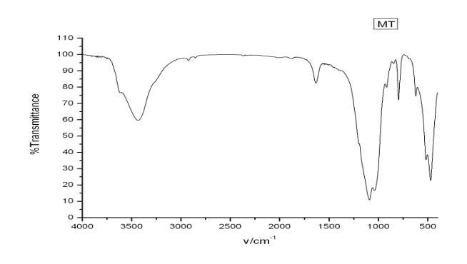 红外光谱图分析