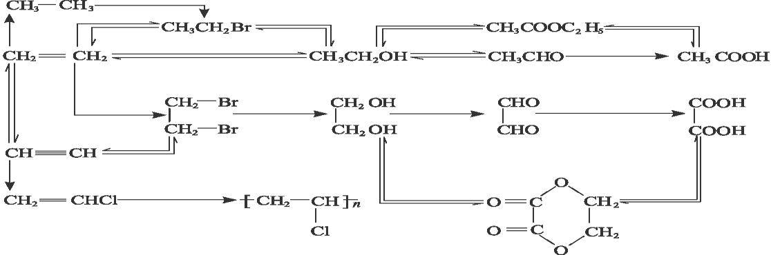 高中化学复习要点之有机推断题完全解析
