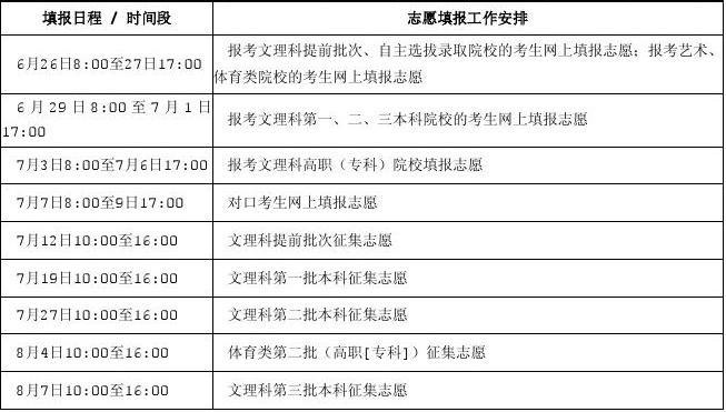 2014安徽历年高考录取线汇总(2007~2014)