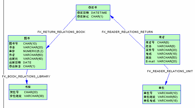 powerdesigner_实验书图片