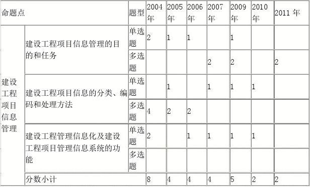 第一部分:考情v背景1.历年考题背景统计表图片墙分值唯美图片
